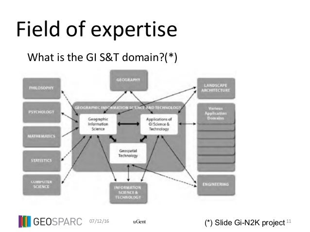 07/12/16 11uGent Field of expertise What is the GI S&T domain?(*) (*) Slide Gi-N2K project