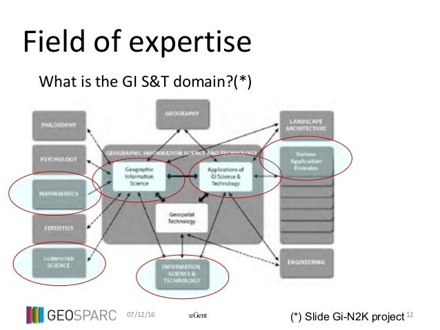07/12/16 12uGent Field of expertise What is the GI S&T domain?(*) (*) Slide Gi-N2K project