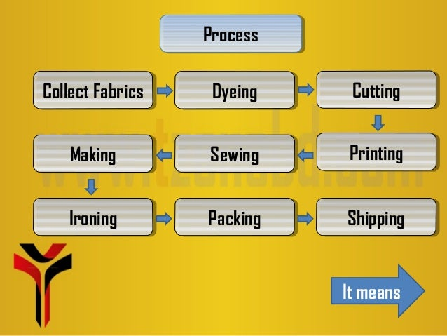 Shirt Manufacturing Process