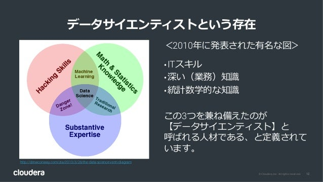 12© Cloudera, Inc. All rights reserved. データサイエンティストという存在 http://drewconway.com/zia/2013/3/26/the-data-science-venn-diagram...