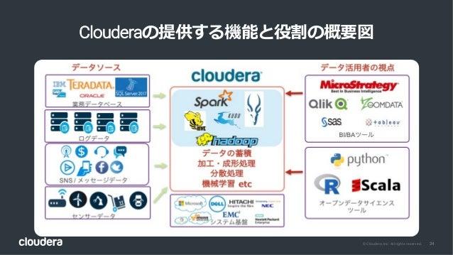24© Cloudera, Inc. All rights reserved. Clouderaの提供する機能と役割の概要図