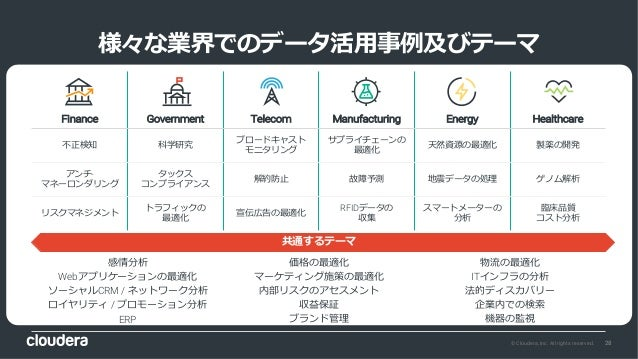 28© Cloudera, Inc. All rights reserved. 様々な業界でのデータ活⽤事例及びテーマ Finance Government Telecom Manufacturing Energy Healthcare 不正検...