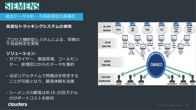 37© Cloudera, Inc. All rights reserved. ⾼度なトラッキングシステムの実現 チャレンジ: プロセス横断型システムによる、早期の 不良品特定を実現 ソリューション: • サプライヤー、製造現場、コールセン タ...