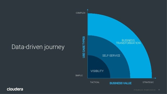 41© Cloudera, Inc. All rights reserved. Data-driven journey BUSINESS VALUEUSECASETYPES SIMPLE VISIBILITY SELF-SERVICE BUSI...