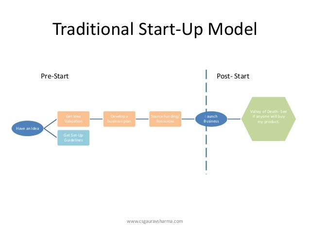 Traditional Start-Up Model  www.csgauravsharma.com  Have an Idea  Get Idea Validation  Develop a business plan  Source Fun...