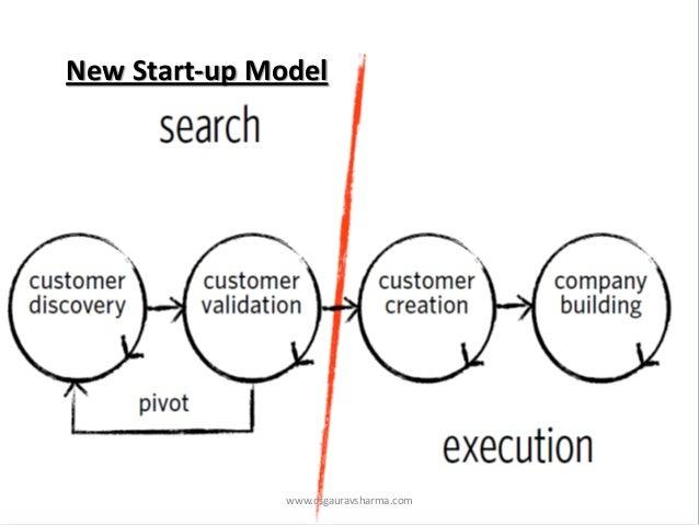 See Steve Blank, Four Steps to the EpiphanyNew Start-up Model  www.csgauravsharma.com