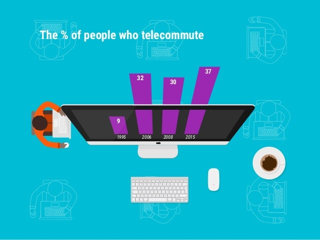 1995 2006 2008 2015 32 30 37 The % of people who telecommute 9