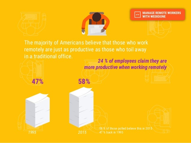 24 % of employees claim they are more productive when working remotely 1995 2015 47% 58% The majority of Americans believe...