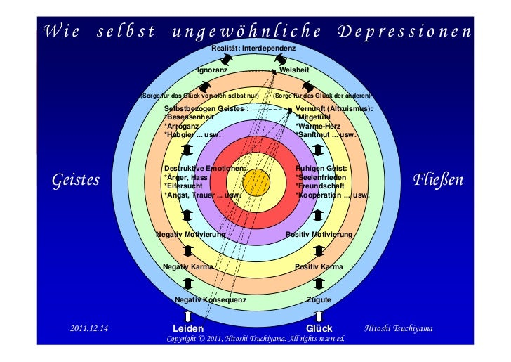 Wie selbst ungewöhnliche Depressionen                                       Realität: Interdependenz                      ...