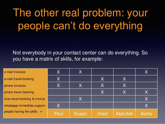 The other real problem: your people can't do everything Not everybody in your contact center can do everything. So you hav...