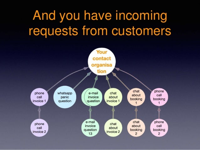 And you have incoming requests from customers