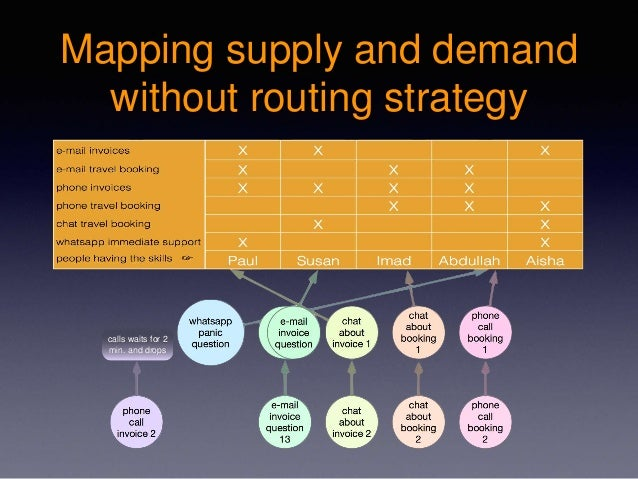 Mapping supply and demand without routing strategy calls waits for 2 min. and drops