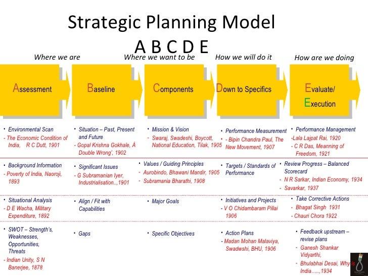 Images of Strategic Planning Models - #rock-cafe