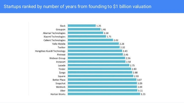 Startups ranked by number of years from founding to $1 billion valuation