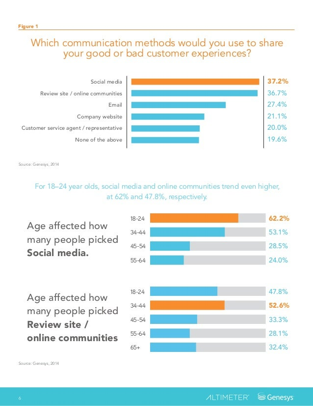 How To Transform Digital Customer Experiences For The Connected Custo…