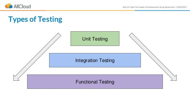 How to Triple Your Speed of Development Using Automation | 26/03/2017 Unit Testing Types of Testing Integration Testing Fu...