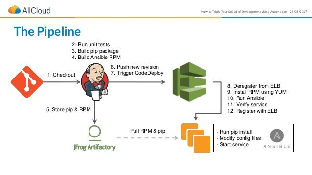 How to Triple Your Speed of Development Using Automation | 26/03/2017 The Pipeline 2. Run unit tests 3. Build pip package ...