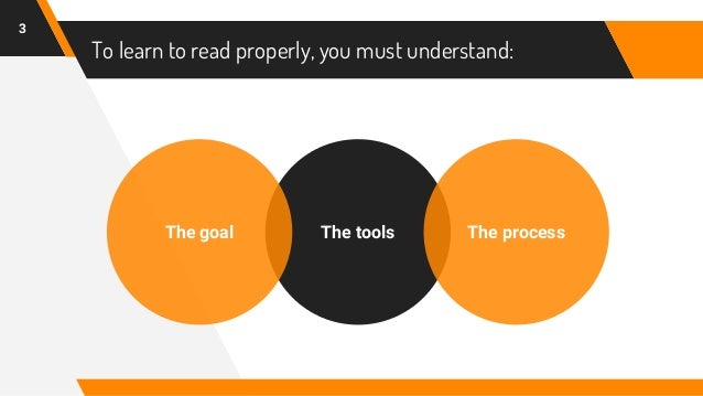 How to Truly Understand a Text - The Reading Process Slide 3