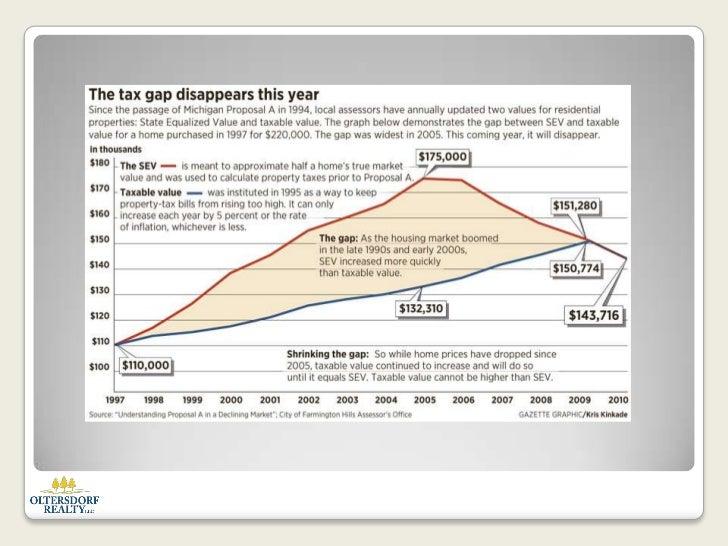 Michigan Property Taxes Sev