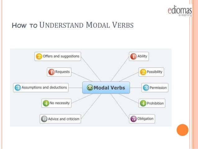 HOW   TO   UNDERSTAND MODAL VERBS