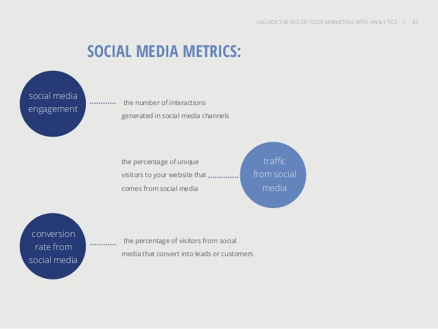 UNLOCK THE ROI OF YOUR MARKETING WITH ANALYTICS // 35 SOCIAL MEDIA METRICS: the percentage of visitors from social media t...