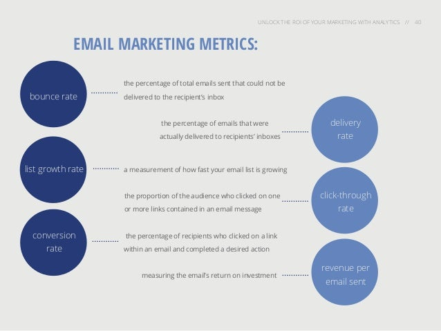 UNLOCK THE ROI OF YOUR MARKETING WITH ANALYTICS // 40 EMAIL MARKETING METRICS: a measurement of how fast your email list i...