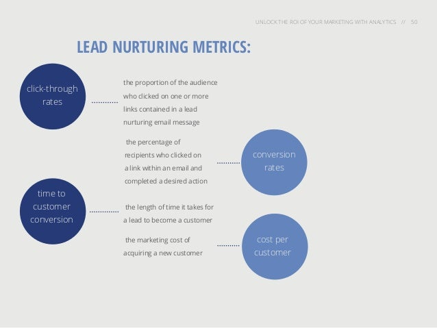 UNLOCK THE ROI OF YOUR MARKETING WITH ANALYTICS // 50 LEAD NURTURING METRICS: the length of time it takes for a lead to be...