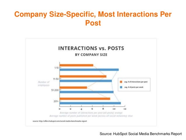 Company Size-Specific, Most Interactions Per Post Source: HubSpot Social Media Benchmarks Report