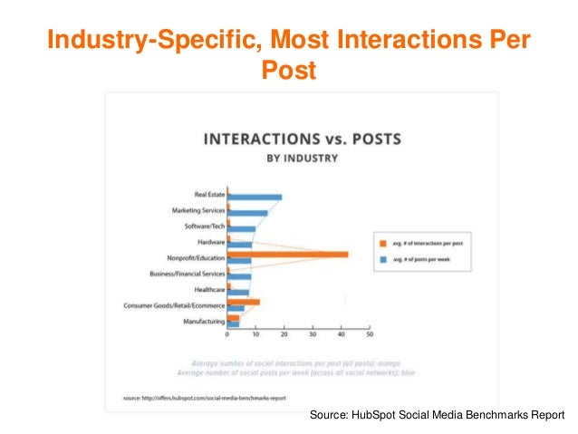 Industry-Specific, Most Interactions Per Post Source: HubSpot Social Media Benchmarks Report