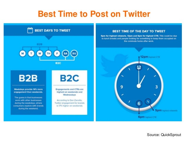 Best Time to Post on Twitter Source: QuickSprout
