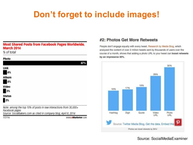Don't forget to include images! Source: SocialMediaExaminer