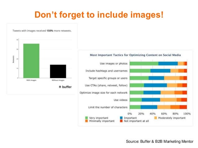 Don't forget to include images! Source: Buffer & B2B Marketing Mentor