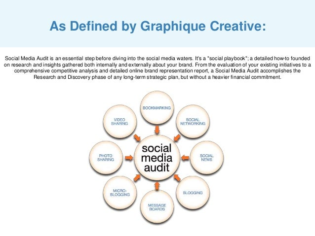 As Defined by Graphique Creative: Social Media Audit is an essential step before diving into the social media waters. It's...