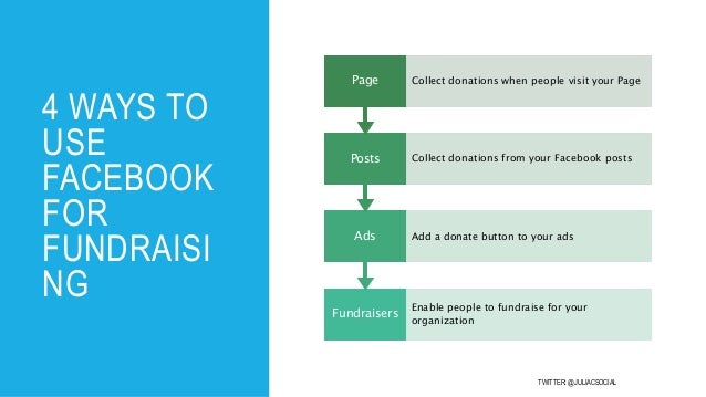 How to Use Facebook's Free Fundraising Tools to Drive Donations