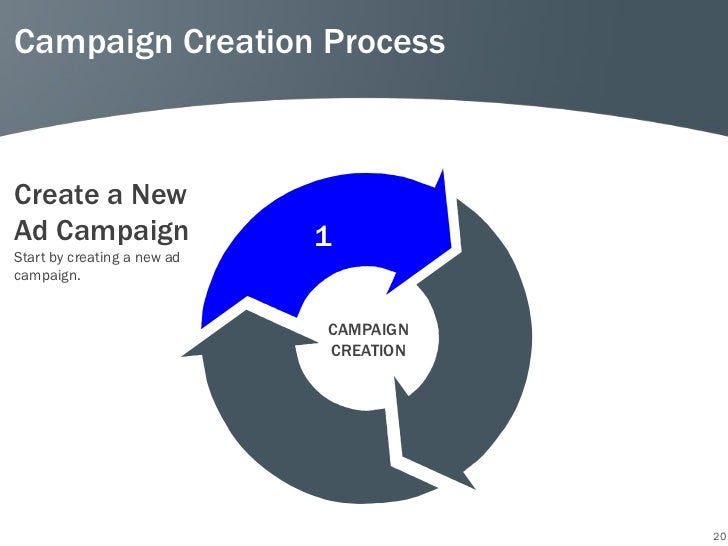 Campaign Creation ProcessCreate a NewAd Campaign                  1Start by creating a new adcampaign.                    ...