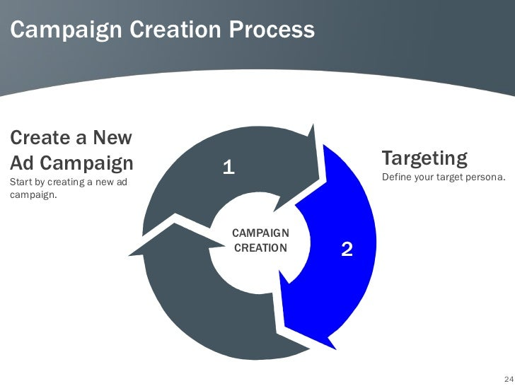 Campaign Creation ProcessCreate a NewAd Campaign                  1              TargetingStart by creating a new ad      ...