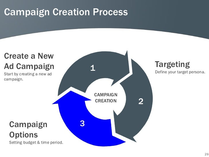Campaign Creation ProcessCreate a NewAd Campaign                           1              TargetingStart by creating a new...