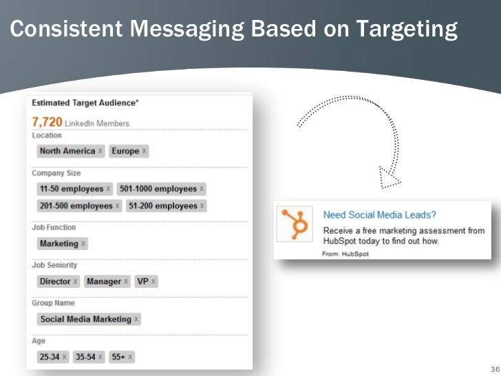 Consistent Messaging Based on Targeting                                          36