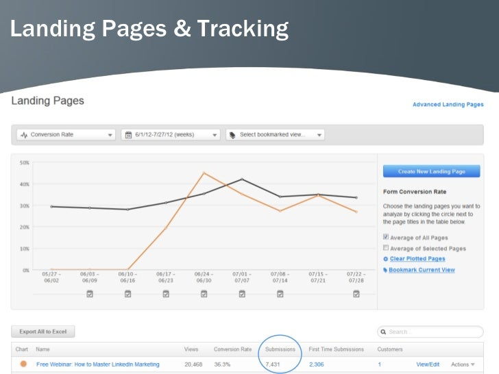 Landing Pages & Tracking                           46