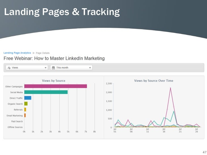 Landing Pages & Tracking                           47