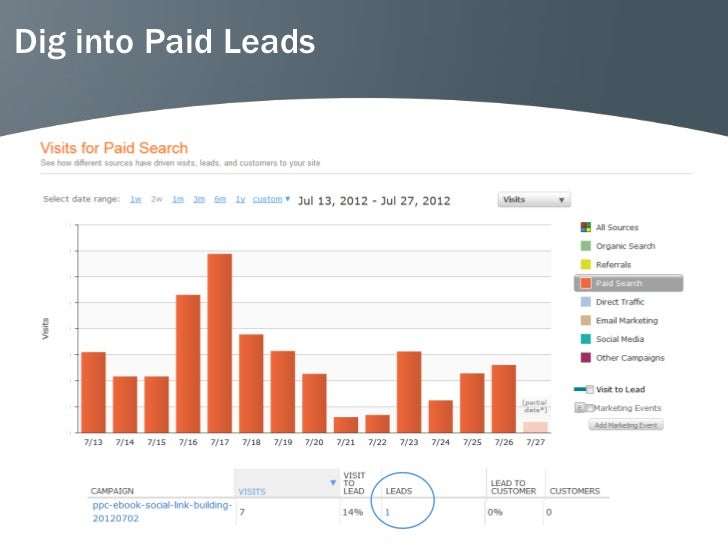 Dig into Paid Leads