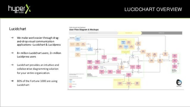 How to Use Lucidchart for Marketing