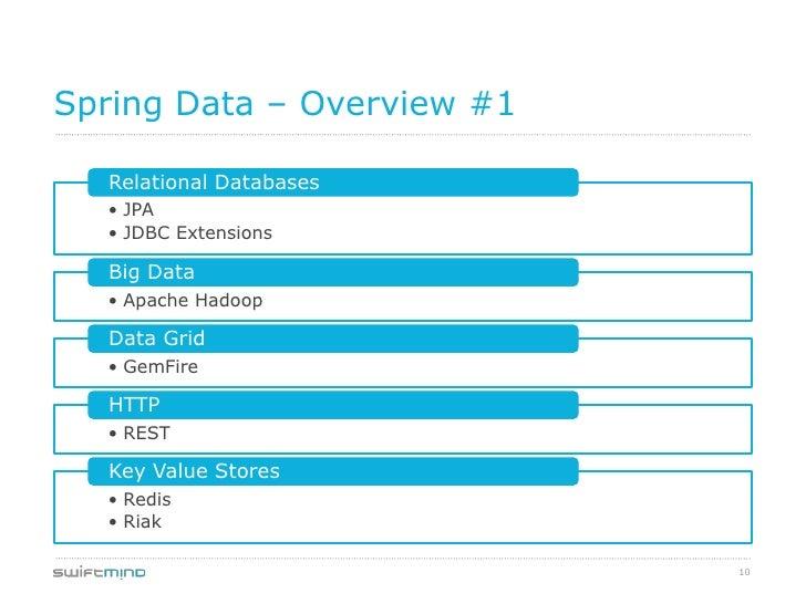 Spring Data – Overview #1  Relational Databases  • JPA  • JDBC Extensions  Big Data  • Apache Hadoop  Data Grid  • GemFire...