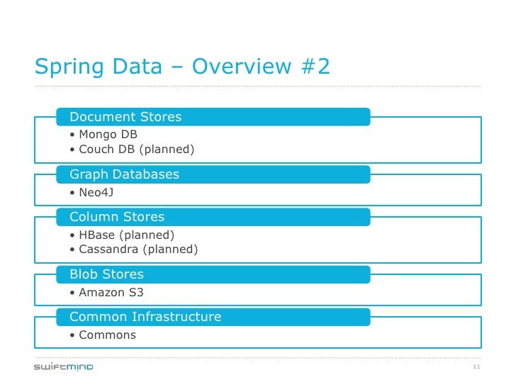 Spring Data – Overview #2  Document Stores  • Mongo DB  • Couch DB (planned)  Graph Databases  • Neo4J  Column Stores  • H...