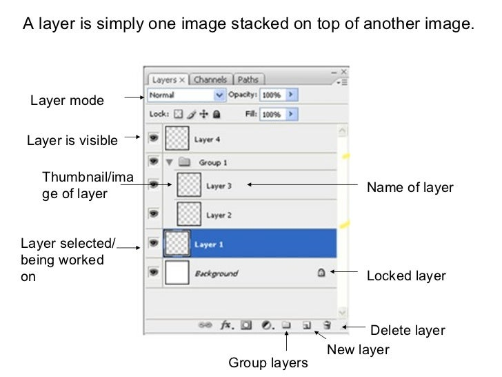 A layer is simply one image stacked on top of another image.   Layer selected/being worked on Delete layer New layer Group...