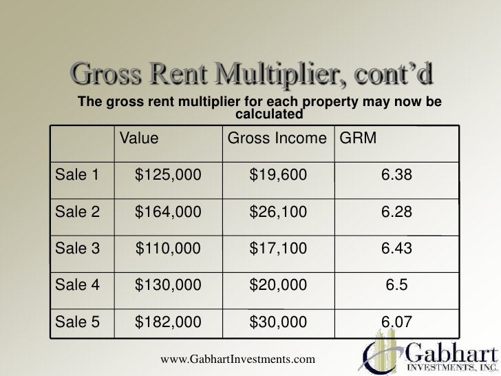 Gross Rent Multiplier, cont'd   The gross rent multiplier for each property may now be                           calculate...