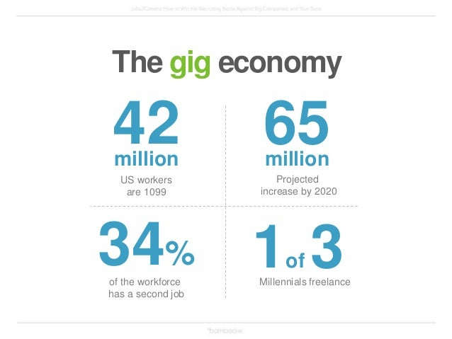 1 The gig economy Recruiting technology has to keep up! 10% of the jobs on Jobs2Careers are gigs.