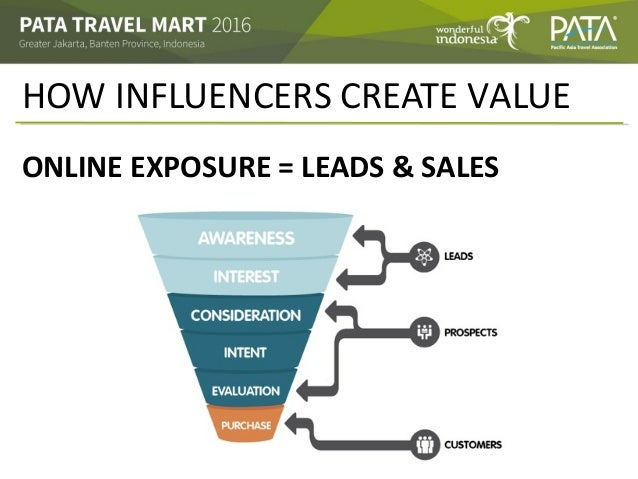 HOW INFLUENCERS CREATE VALUE ONLINE EXPOSURE = LEADS & SALES