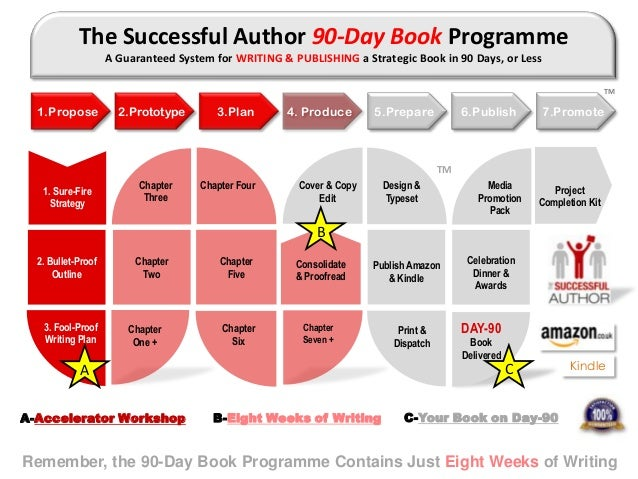 https://image.slidesharecdn.com/howtowriteabookin90days-130919104748-phpapp01/95/how-to-write-a-book-in-90-days-12-638.jpg?cb=1379588325