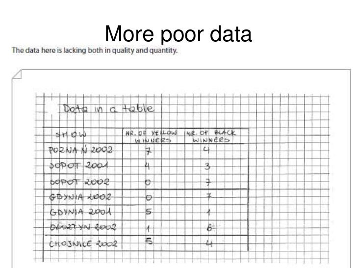 good statistics projects Datasets and project suggestions: below are descriptions of several data sets, and some suggested projects the first few are spelled out in greater detail you are encouraged to select and flesh out one of these projects, or make up you own well-specified project using these datasets.